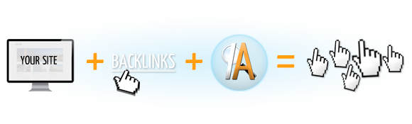 Your Website + Backlinks + Index Assistant = Clicks